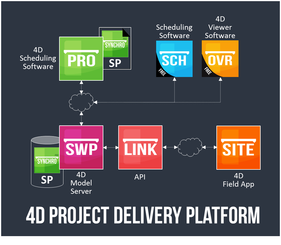 4D_Project_Delivery_Platform.png