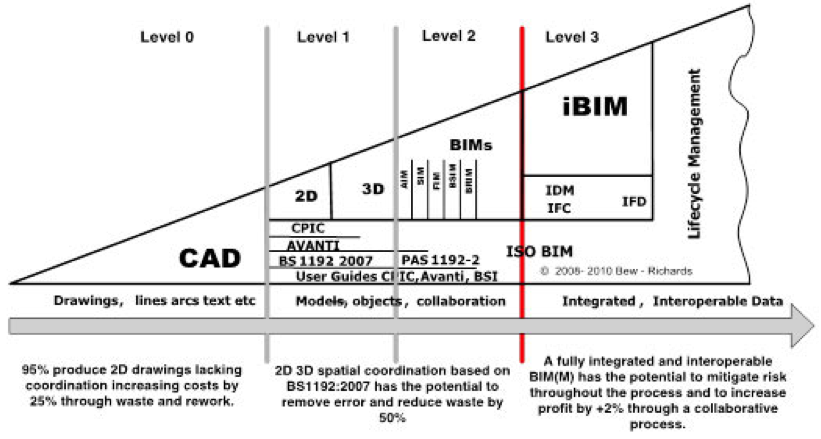 2D_waste_BIM_savings_chart