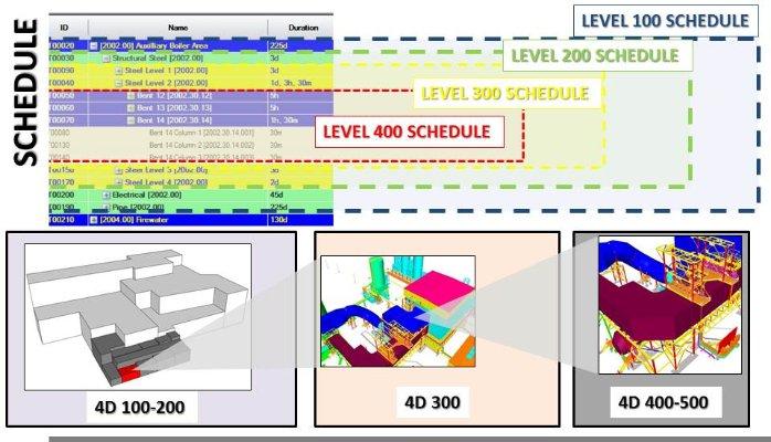 Meding_blog_on_4D_schedule