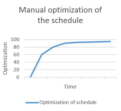 christian_blog_1_manual_optimization